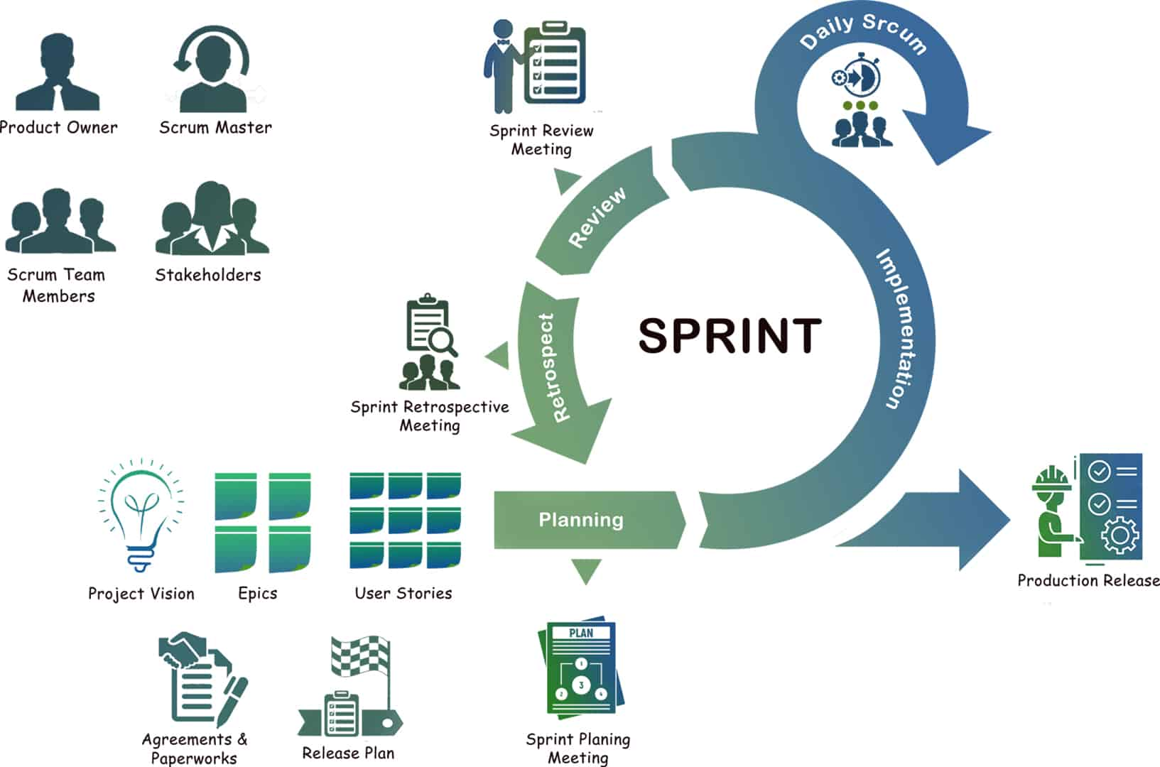 Sprint flow Techila Software